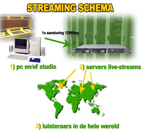 Streams schema